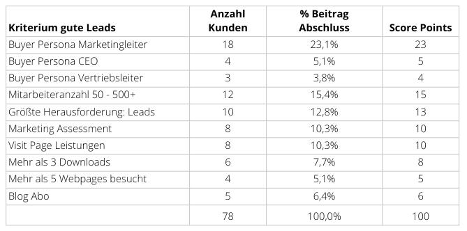 Lead Scoring Tabelle Beispiel
