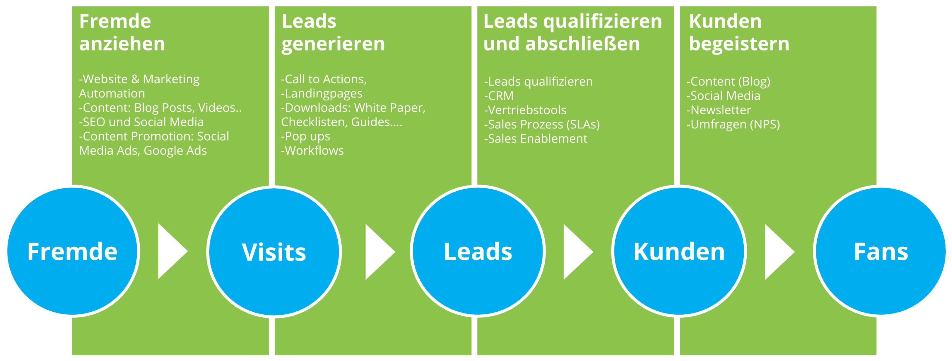 Der Inbound Marketing Prozess