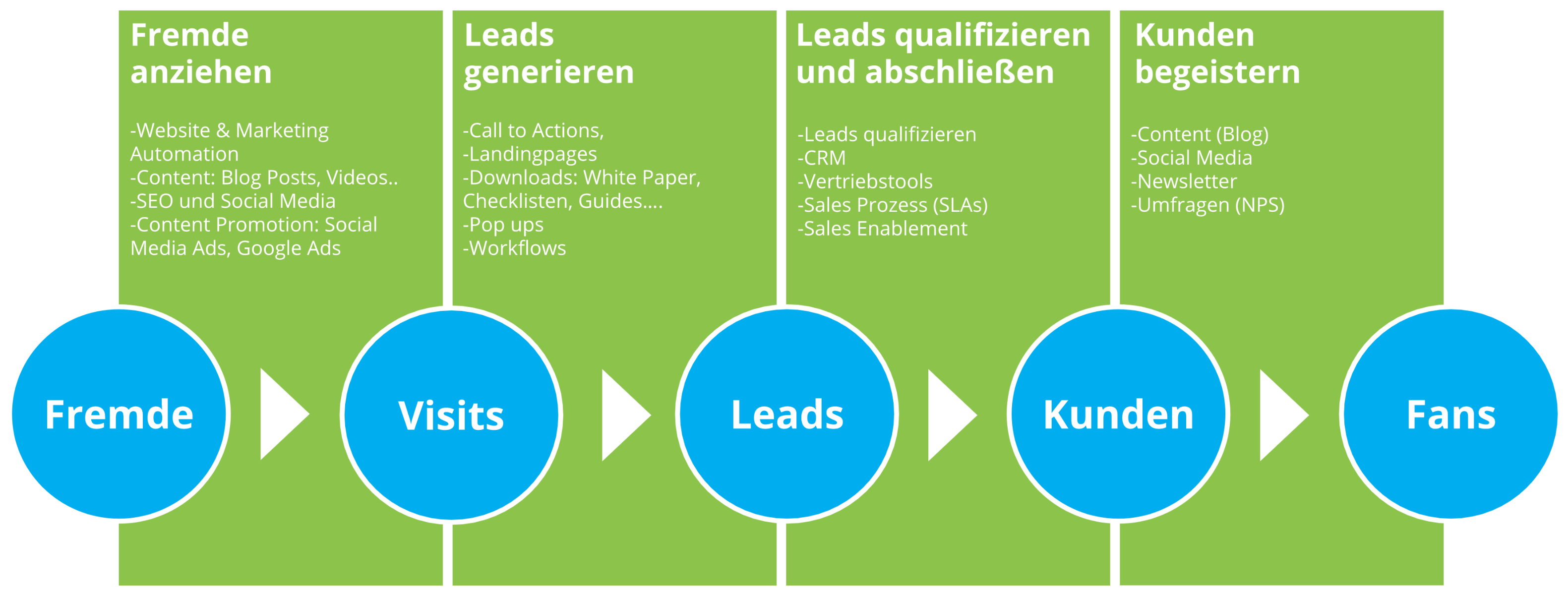 Der Inbound Marketing Prozess