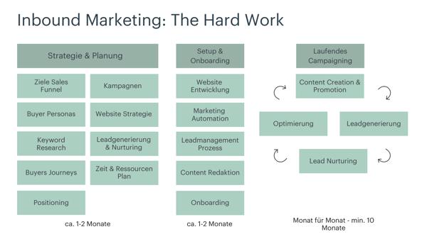 Inbound-Marketing-Projekt-aufbau