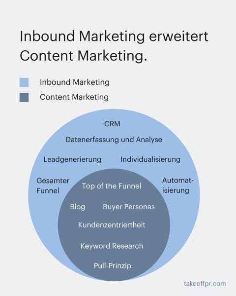 Content-Marketing-teil-von-Inbound-Marketing