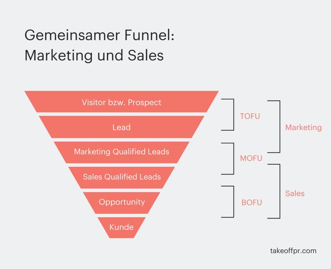 Gemeinsamer-Funnel-Marketing-Sales