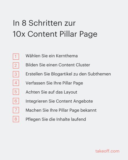 In-8-Schritten-zur-10x-content-pillar-page