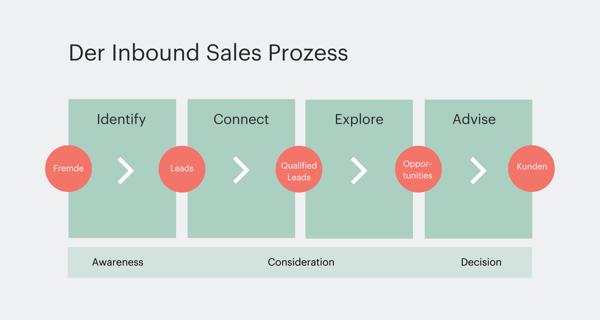 Inbound-Sales-Prozess