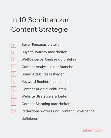 in-10-schritten-content-strategie-erstellen