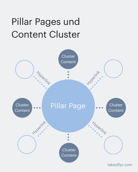 was-ist-eine-pillar-page-und-content-cluster