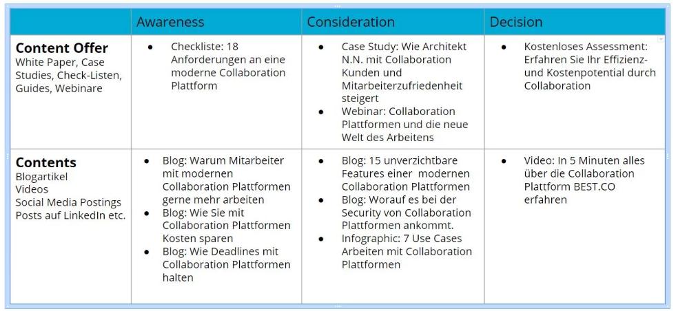 content-mapping-content-strategie-collaboration-sicherstellen