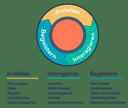inbound-marketing-methode-hubspot