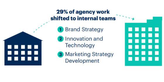 Gartner CMO Spend Survey 2021: Trend zum In-House-Marketing
