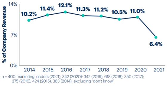 Gartner CMO Spend Survey 2021: Marketing Budgets Entwicklung von 2014-2021