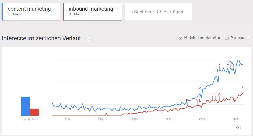 Google_Trend_Content_Marketing.jpg