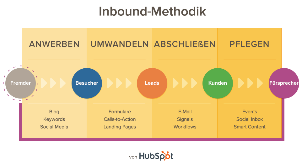 Inbound Methodology.png