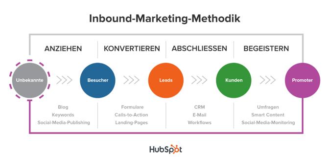 Inbound marketing methodik.png