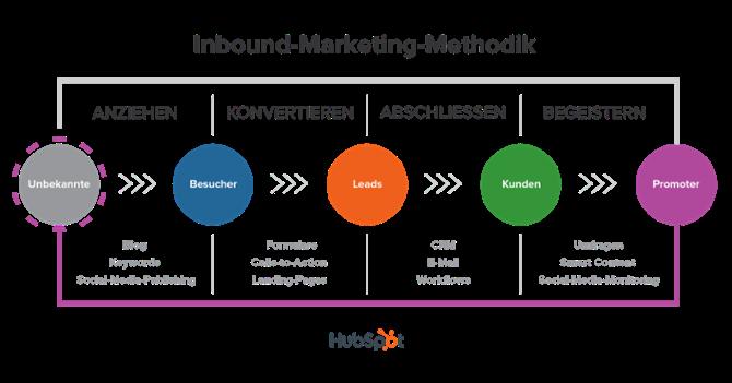 Leadgenerierung-Prozess-Inbound-Marketing-Methodik-HubSpot