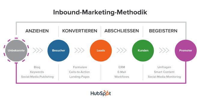 Inbound-Marketing-Methodik.png