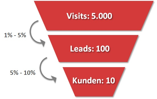 Sales Trichter - Inbound Marketing Methode - Take Off PR
