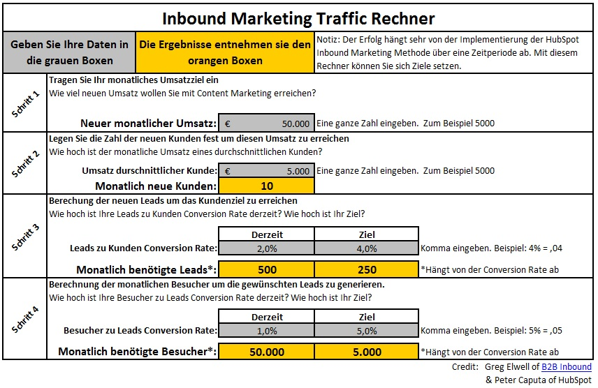 Inbound_Marketing_Methode_Traffic_Rechner.jpg