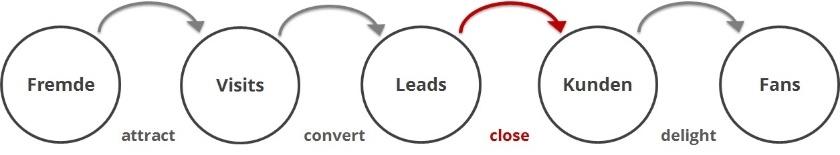 Inbound_Marketing_Prozess_ Inbound Sales