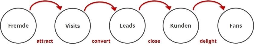 Marketing Ziele - Take Off PR
