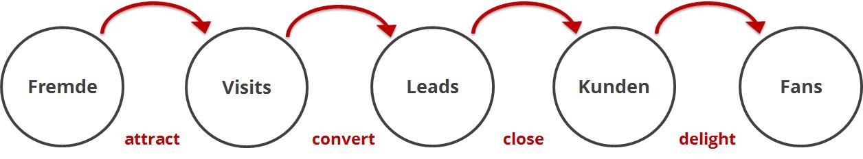 Inbound_Marketing_Prozess_total.jpg