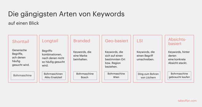 was-sind-keywords-wichtigste-keyword-arten
