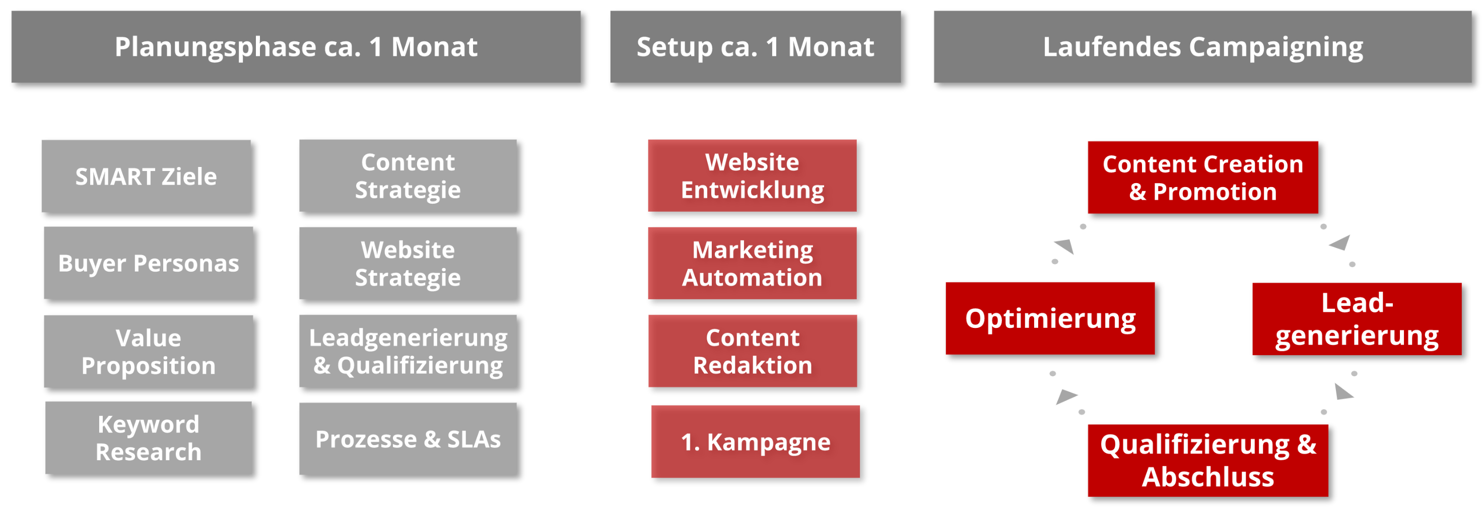 Inbound Marketing Plan Take Off PR