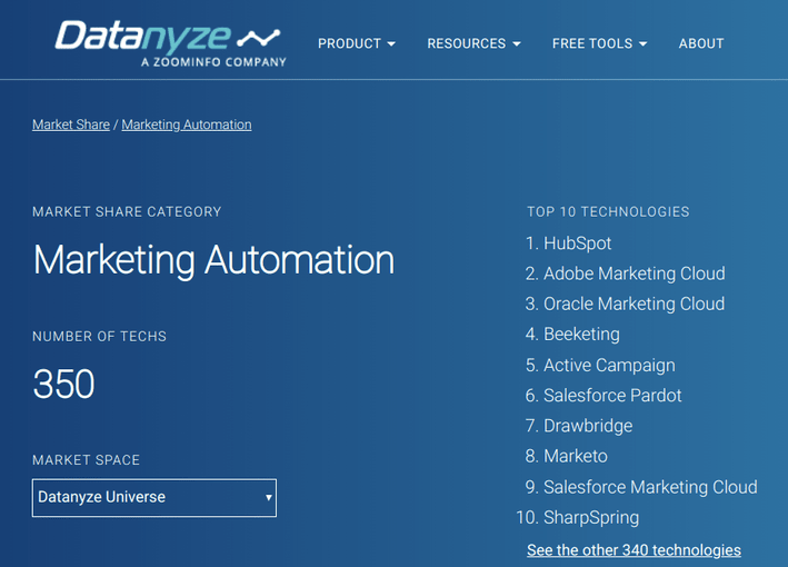 Marketing Automation Datanyze