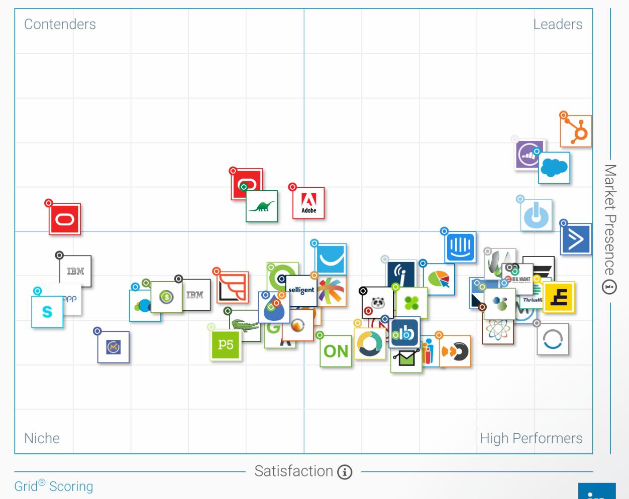 Marketing Automation Grid Scoring