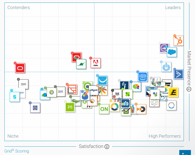 Marketing Automation Grid Scoring.png