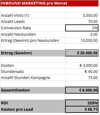 Inbound Marketing ROI Calculator - Take Off PR