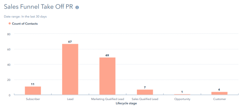 Sales Funnel Take Off PR