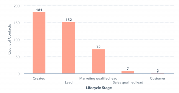 Sales Funnel Take Off