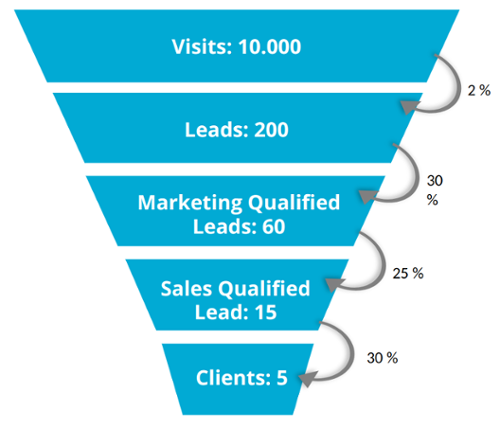 Sales Funnel-1