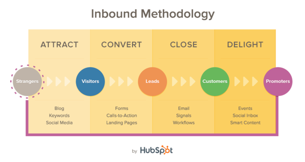 inbound-methodology-hubspot - was ist content marketing?