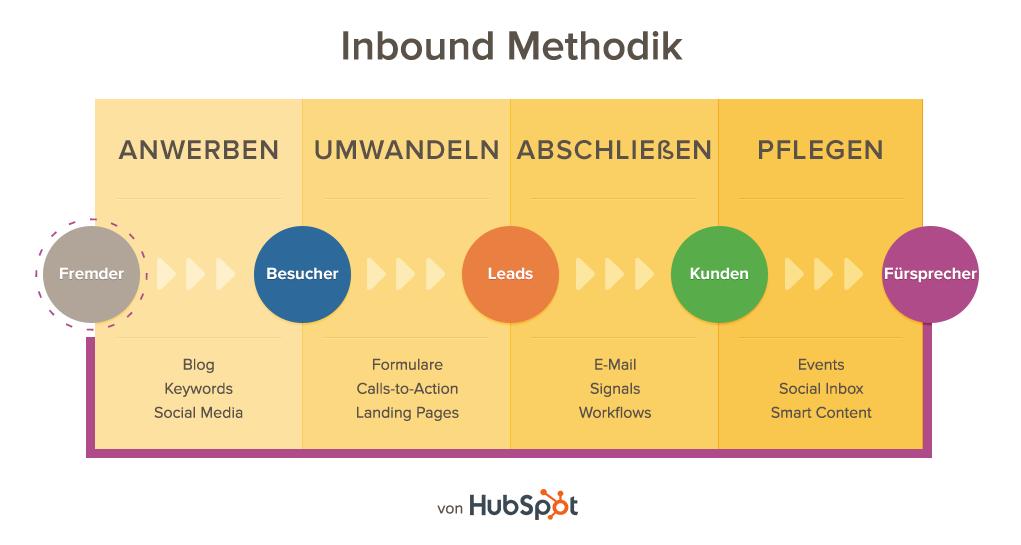 inbound_methodology.png