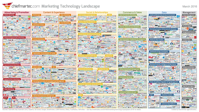 marketing_technology_landscape_2016_3000px.jpg