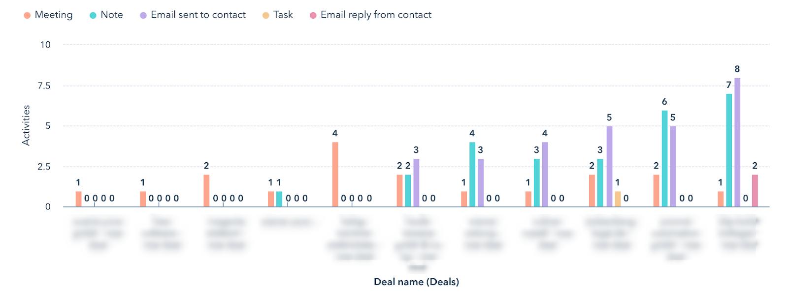 Marketing und Sales Report